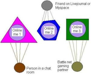 Me online — a different person in each setting
